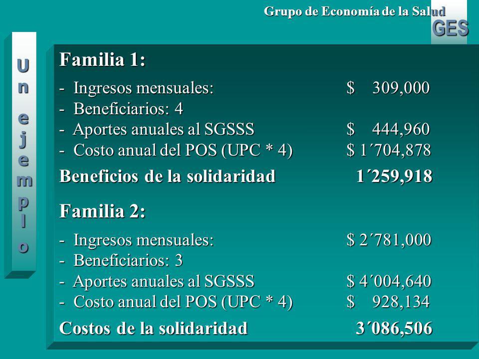 GES Grupo de Economía de la Salud Familia 1: - Ingresos mensuales:$ 309,000 - Beneficiarios: 4 - Aportes anuales al SGSSS$ 444,960 - Costo anual del POS (UPC * 4)$ 1´704,878 Beneficios de la solidaridad 1´259,918 Familia 2: - Ingresos mensuales:$ 2´781,000 - Beneficiarios: 3 - Aportes anuales al SGSSS$ 4´004,640 - Costo anual del POS (UPC * 4)$ 928,134 Costos de la solidaridad 3´086,506 UnUnejemploejemploUnUnejemploejemplo