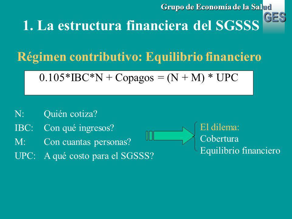 GES Grupo de Economía de la Salud Régimen subsidiado: 1.