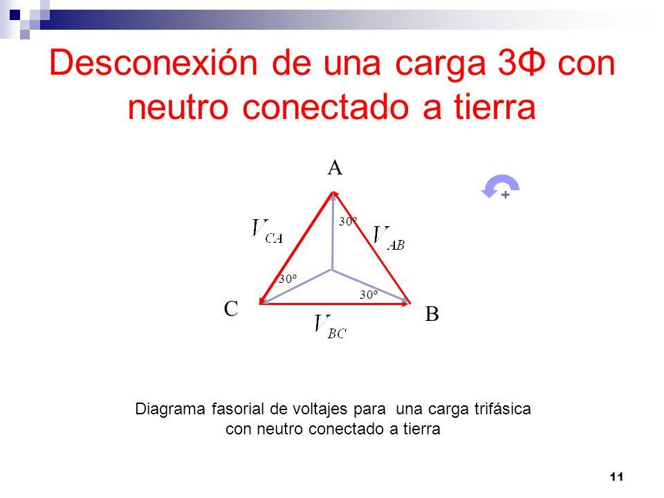 11 Desconexión de una carga 3Φ con neutro conectado a tierra Diagrama fasorial de voltajes para una carga trifásica con neutro conectado a tierra 30º A B C +
