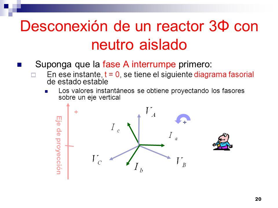 20 Desconexión de un reactor 3Φ con neutro aislado Suponga que la fase A interrumpe primero: En ese instante, t = 0, se tiene el siguiente diagrama fasorial de estado estable Los valores instantáneos se obtiene proyectando los fasores sobre un eje vertical Eje de proyección + +