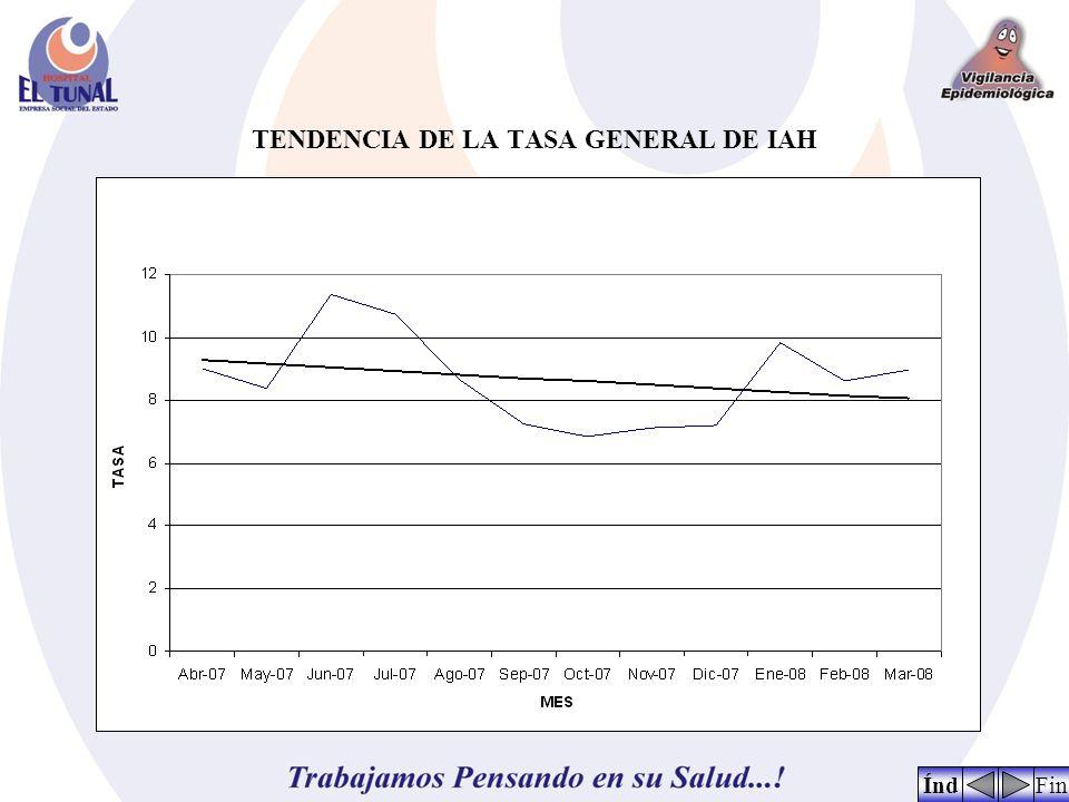 TENDENCIA DE LA TASA GENERAL DE IAH FinÍnd