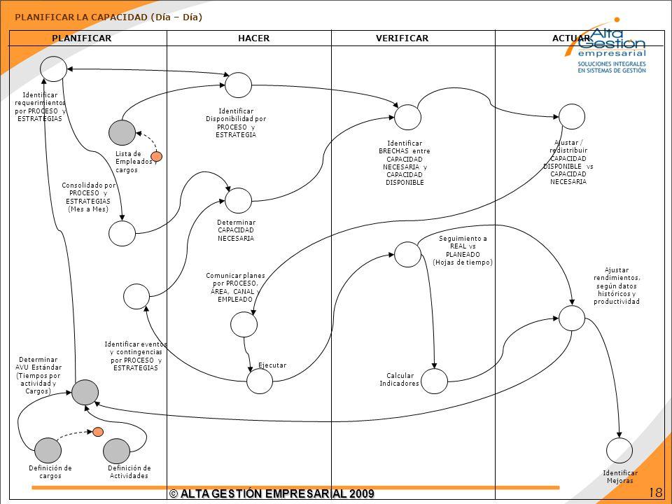 18 © ALTA GESTIÓN EMPRESARIAL 2009 Identificar Mejoras PLANIFICAR Determinar AVU Estándar (Tiempos por actividad y Cargos) Identificar requerimientos