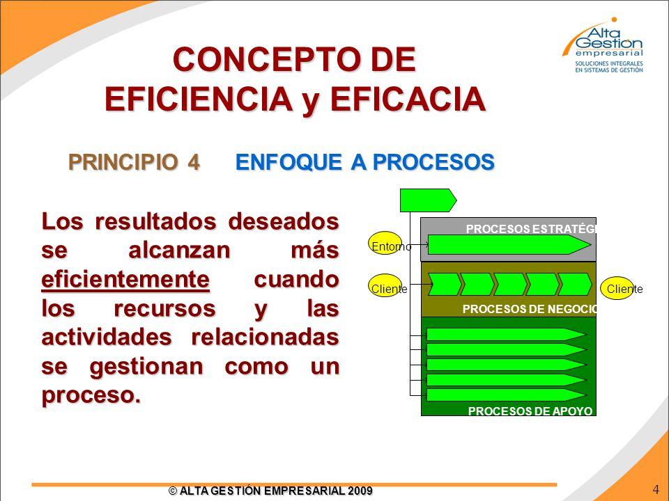 5 © ALTA GESTIÓN EMPRESARIAL 2009 DIA A DÍA EVENTO (Día a Día) / NUEVAS ESTRATEGIAS / CONTINGENCIA OPTIMIZACIÓN La planificación de capacidad debe estar basada en resultados (variables y dinámicos) de los procesos, lo que enfoque funcional no hace (fijas y estáticas) PLANIFICACIÓN BASADO EN RESULTADOS