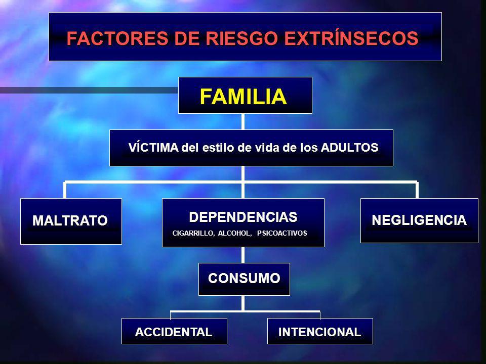 FACTORES DE RIESGO EXTRÍNSECOS FAMILIA VÍCTIMA del estilo de vida de los ADULTOS DEPENDENCIAS CIGARRILLO, ALCOHOL, PSICOACTIVOS MALTRATO NEGLIGENCIA INTENCIONAL CONSUMO ACCIDENTAL