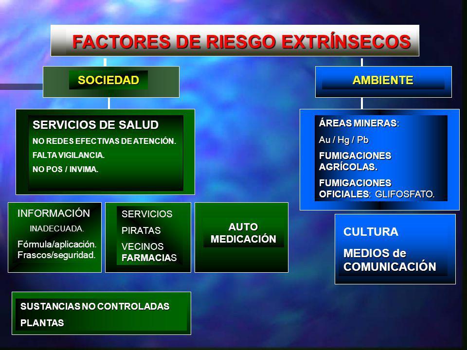 AMBIENTE ÁREAS MINERAS: Au / Hg / Pb FUMIGACIONES AGRÍCOLAS.