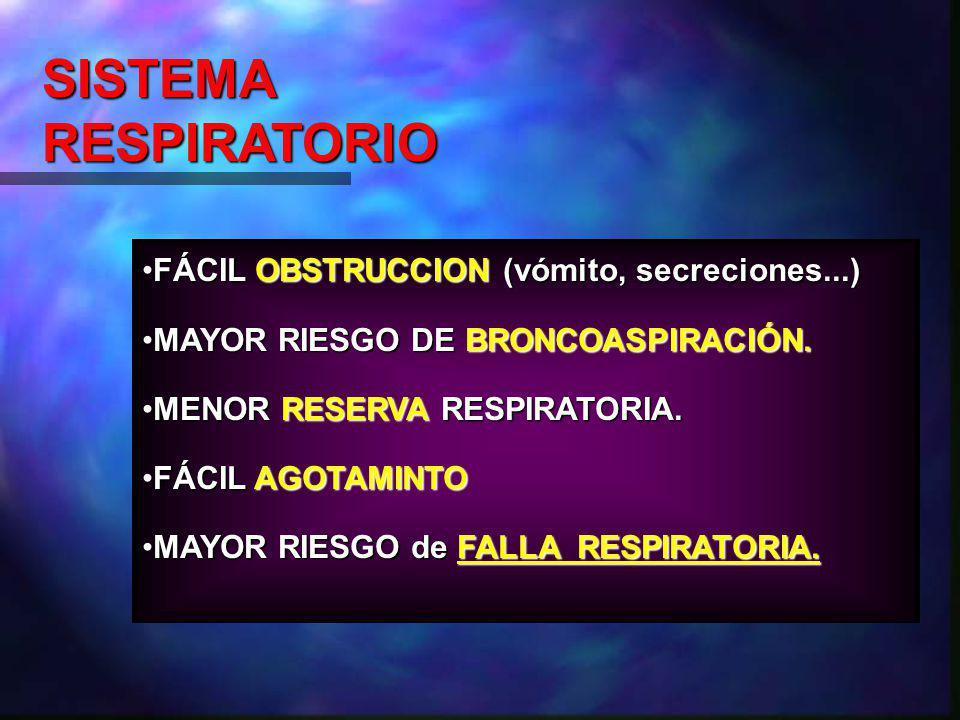 FÁCIL OBSTRUCCION (vómito, secreciones...)FÁCIL OBSTRUCCION (vómito, secreciones...) MAYOR RIESGO DE BRONCOASPIRACIÓN.MAYOR RIESGO DE BRONCOASPIRACIÓN.