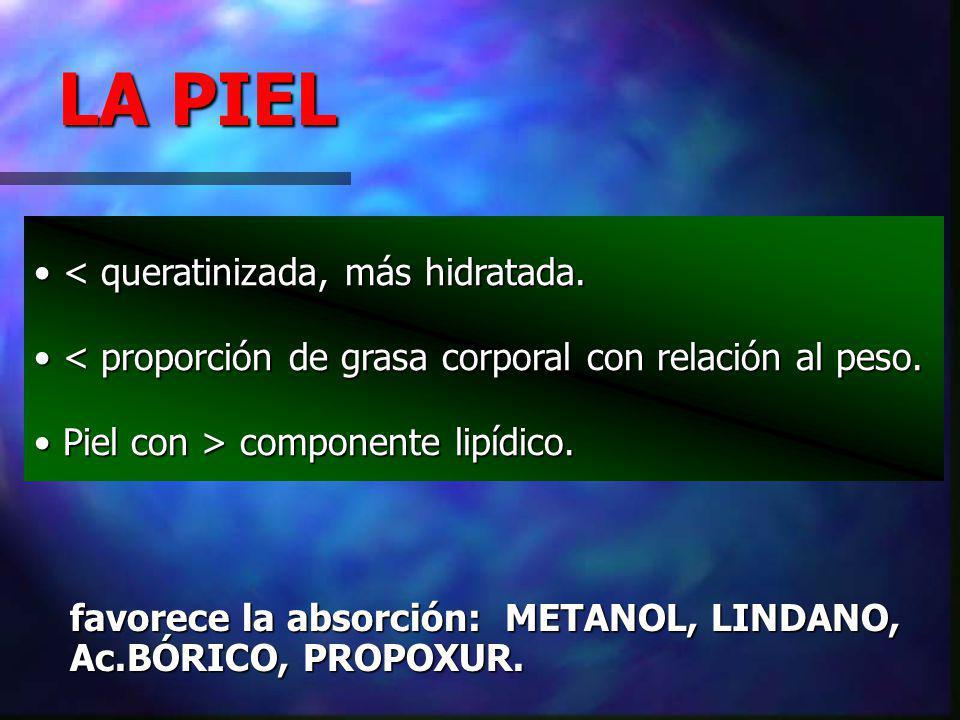 favorece la absorción: METANOL, LINDANO, Ac.BÓRICO, PROPOXUR.