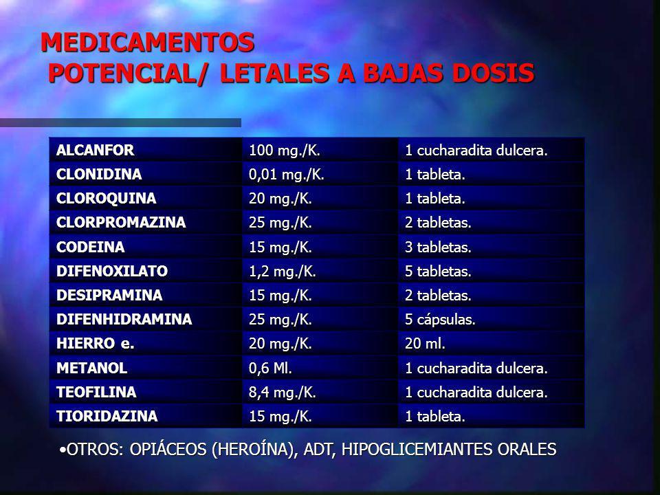 MEDICAMENTOS POTENCIAL/ LETALES A BAJAS DOSIS POTENCIAL/ LETALES A BAJAS DOSIS OTROS: OPIÁCEOS (HEROÍNA), ADT, HIPOGLICEMIANTES ORALESOTROS: OPIÁCEOS (HEROÍNA), ADT, HIPOGLICEMIANTES ORALESALCANFOR 100 mg./K.