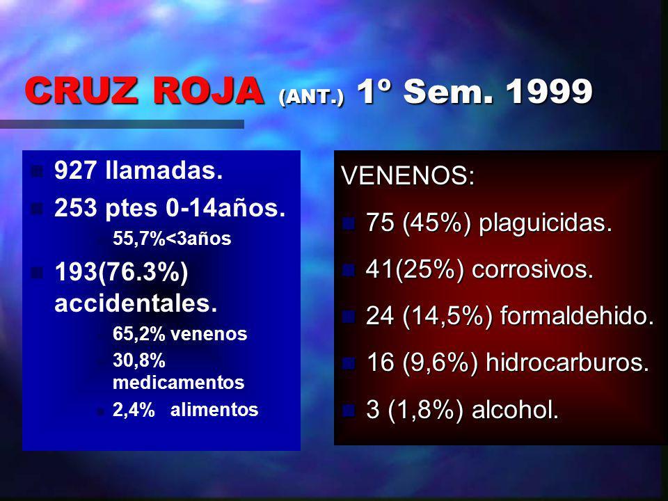 CRUZ ROJA (ANT.) 1º Sem.1999 927 llamadas. 253 ptes 0-14años.