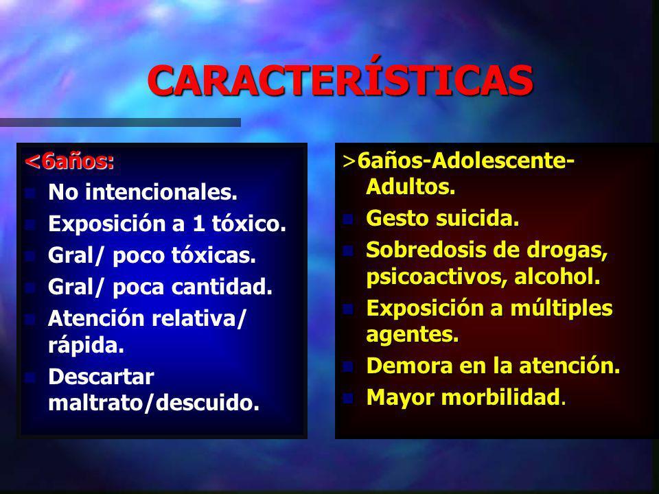 CARACTERÍSTICAS <6años: No intencionales.Exposición a 1 tóxico.