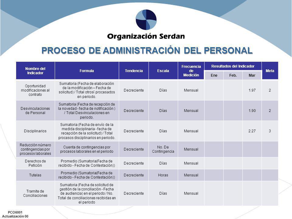 PCO6001 Actualización 00 Nombre del Indicador FormulaTendencia Escala Frecuencia de Medición Resultados del Indicador Meta Ene.Feb.Mar.