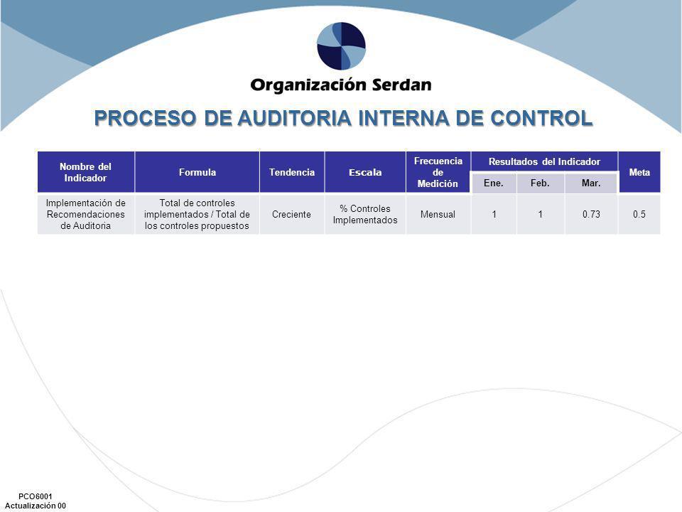 PCO6001 Actualización 00 Nombre del Indicador FormulaTendencia Escala Frecuencia de Medición Resultados del Indicador Meta Ene.Feb.Mar. Implementación