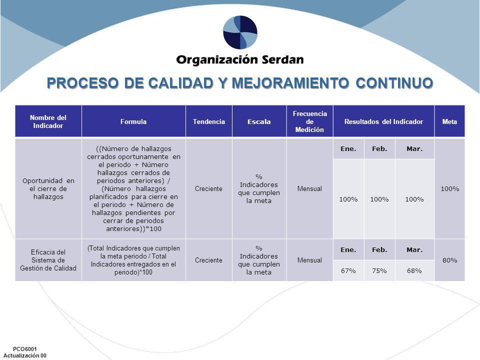 PCO6001 Actualización 00 Nombre del Indicador FormulaTendencia Escala Frecuencia de Medición Resultados del IndicadorMeta Oportunidad en el cierre de