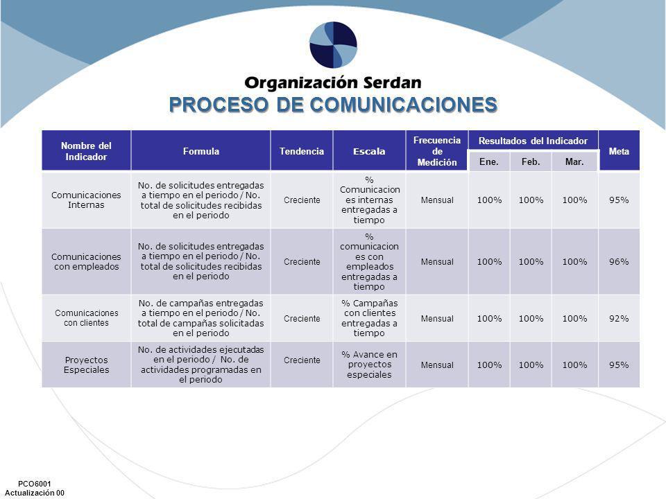 PCO6001 Actualización 00 Nombre del Indicador FormulaTendencia Escala Frecuencia de Medición Mes Meta Ene.Feb.Mar.