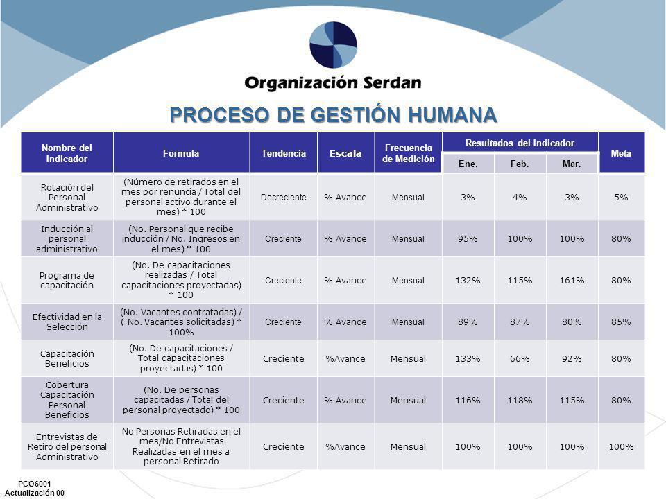 PCO6001 Actualización 00 Nombre del Indicador FormulaTendencia Escala Frecuencia de Medición Resultados del Indicador Meta Ene.