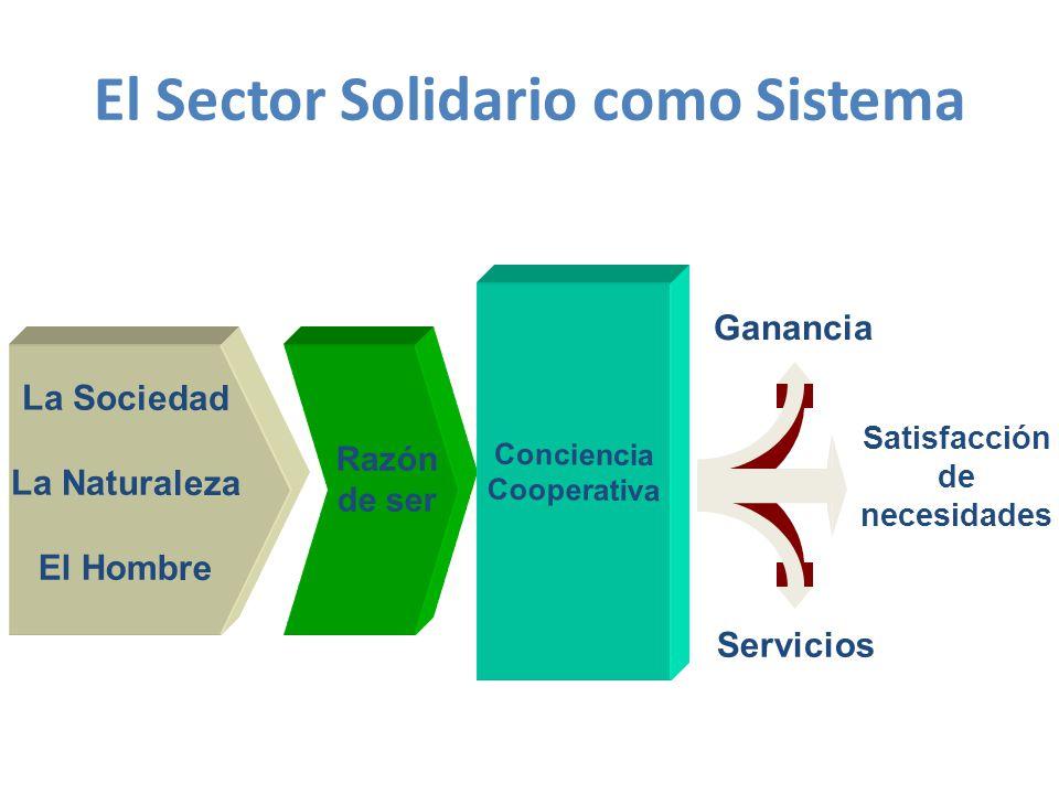 Ganancia Servicios Satisfacción de necesidades La Sociedad La Naturaleza El Hombre Razón de ser Conciencia Cooperativa El Sector Solidario como Sistema