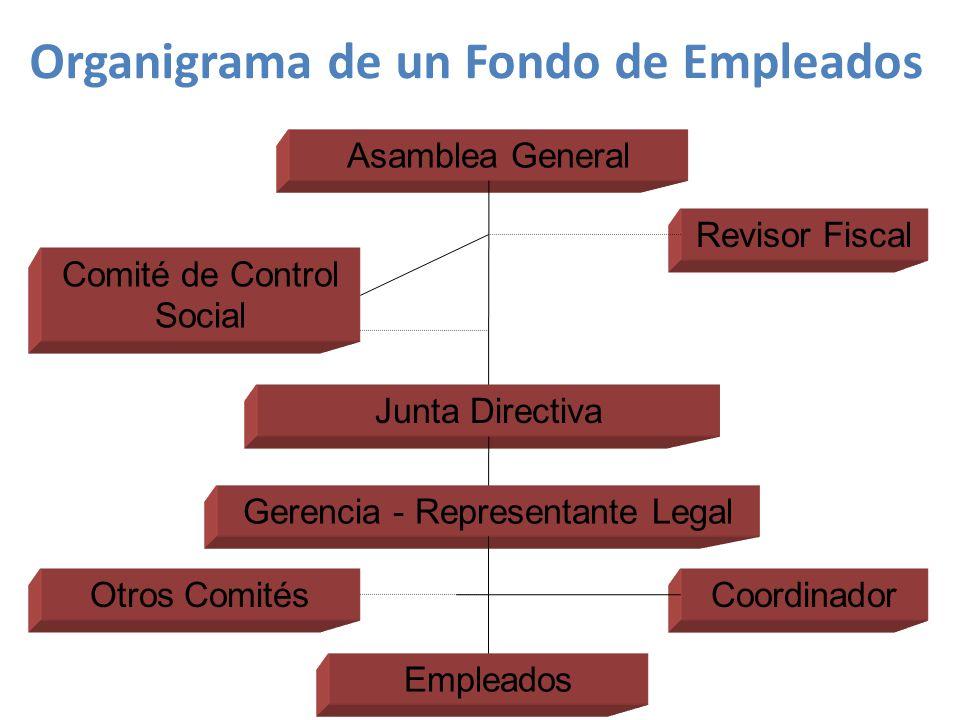 Asamblea General Comité de Control Social Revisor Fiscal Junta Directiva Gerencia - Representante Legal Otros Comités Empleados Coordinador Organigrama de un Fondo de Empleados