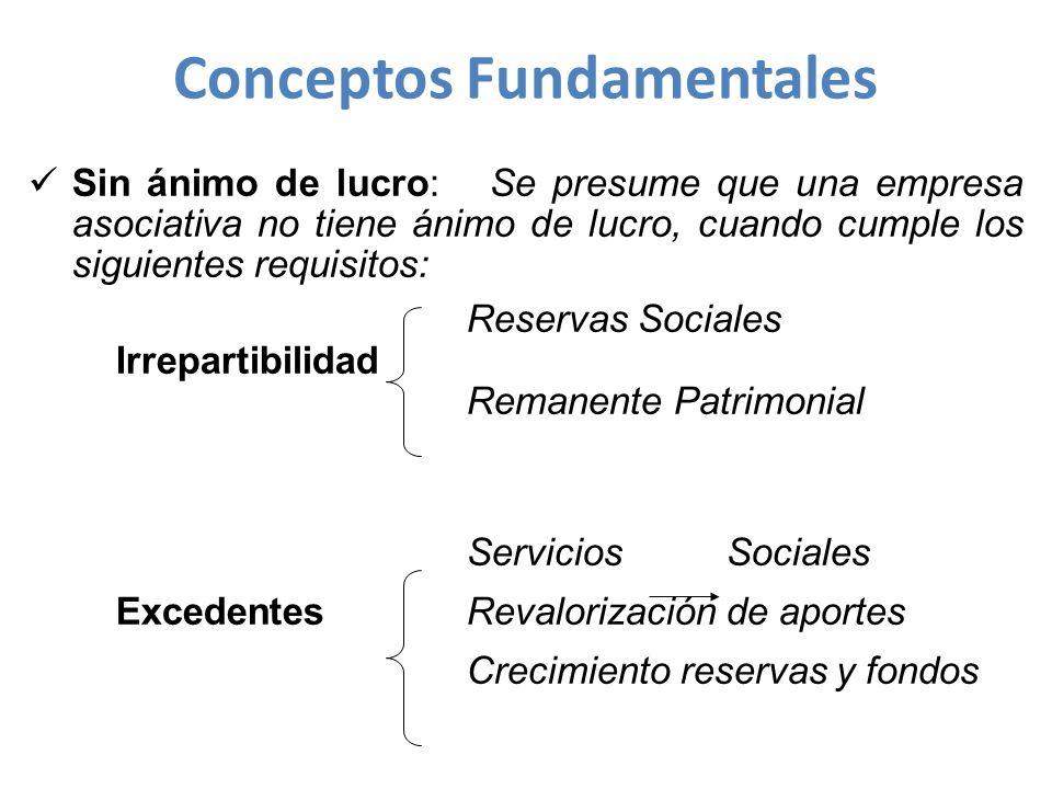 Ética cooperativa Intercambio de factores Acumulación de riqueza Satisfacción de necesidades Asociado Directivo Empleado El Sistema