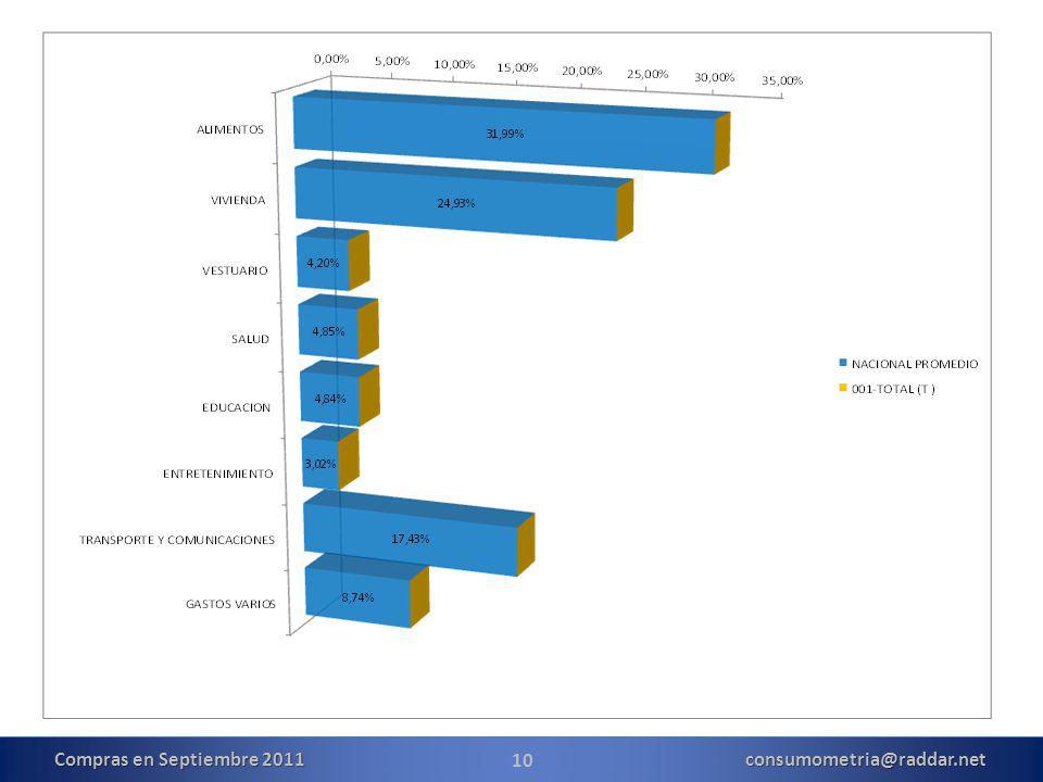 10 Compras en Septiembre 2011 consumometria@raddar.net