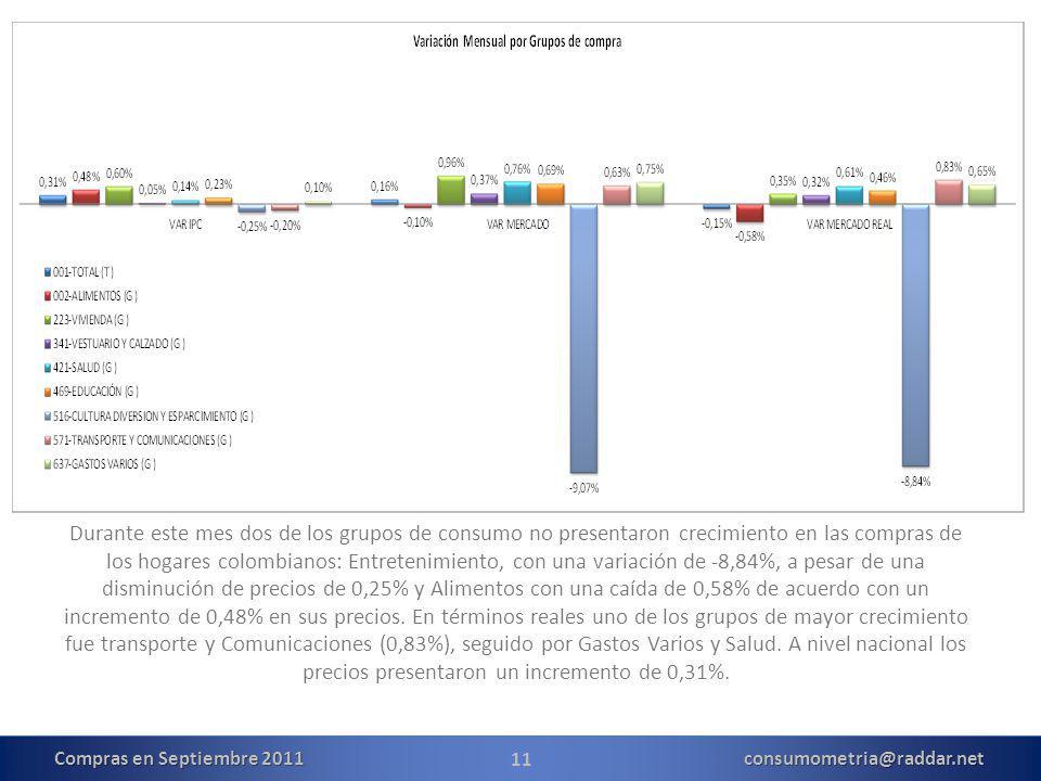 11 Durante este mes dos de los grupos de consumo no presentaron crecimiento en las compras de los hogares colombianos: Entretenimiento, con una variación de -8,84%, a pesar de una disminución de precios de 0,25% y Alimentos con una caída de 0,58% de acuerdo con un incremento de 0,48% en sus precios.