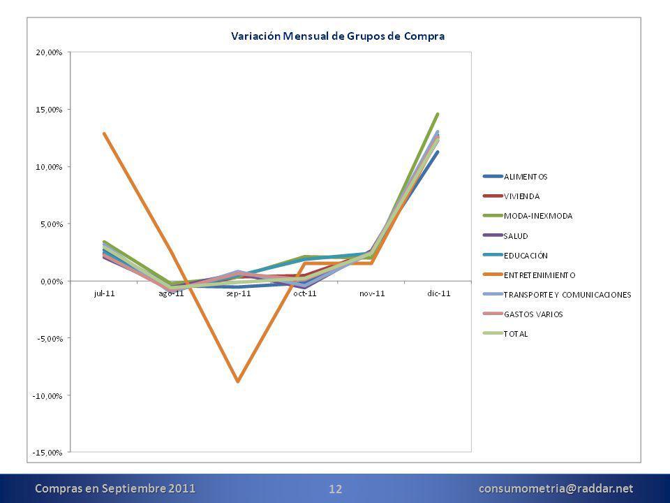 12 Compras en Septiembre 2011 consumometria@raddar.net
