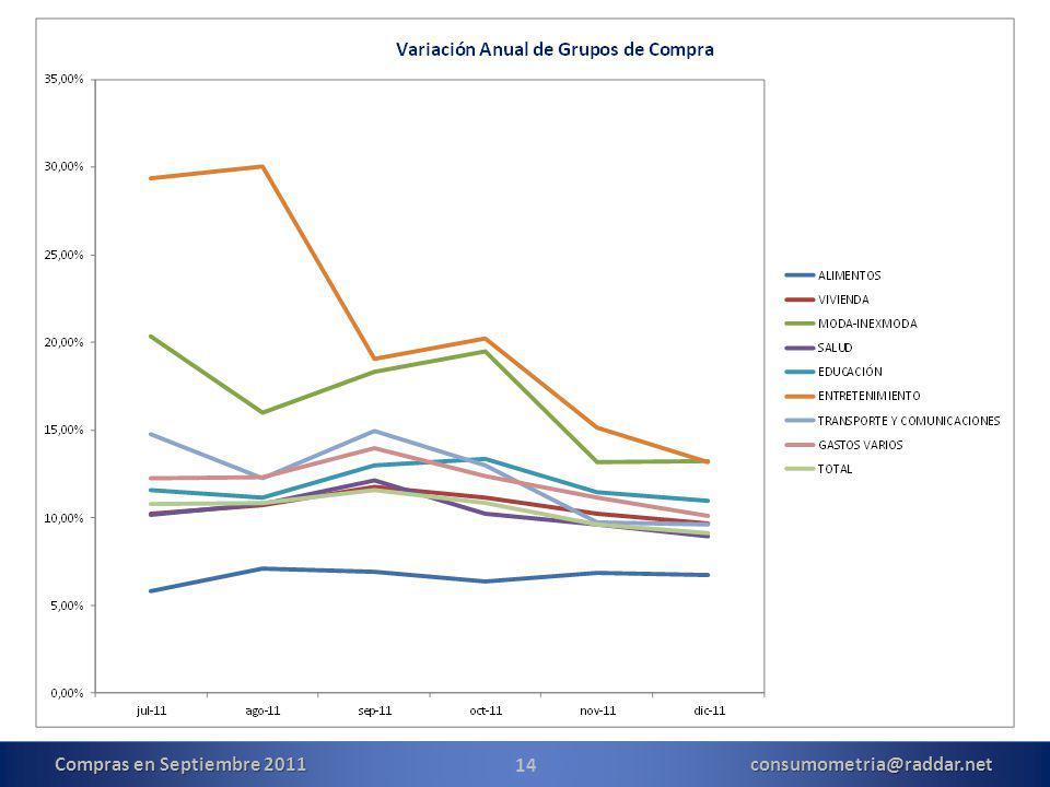 14 Compras en Septiembre 2011 consumometria@raddar.net