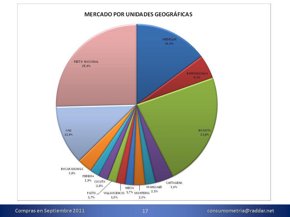 17 Compras en Septiembre 2011 consumometria@raddar.net