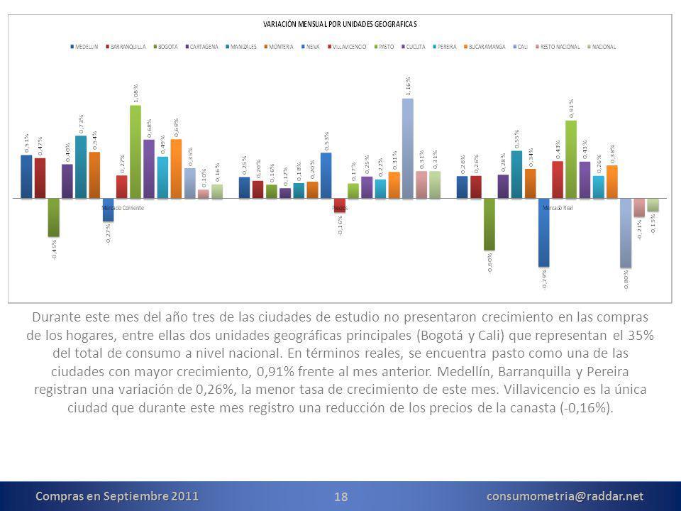 18 Durante este mes del año tres de las ciudades de estudio no presentaron crecimiento en las compras de los hogares, entre ellas dos unidades geográficas principales (Bogotá y Cali) que representan el 35% del total de consumo a nivel nacional.