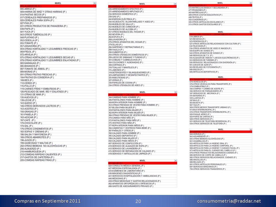 20 Compras en Septiembre 2011 consumometria@raddar.net