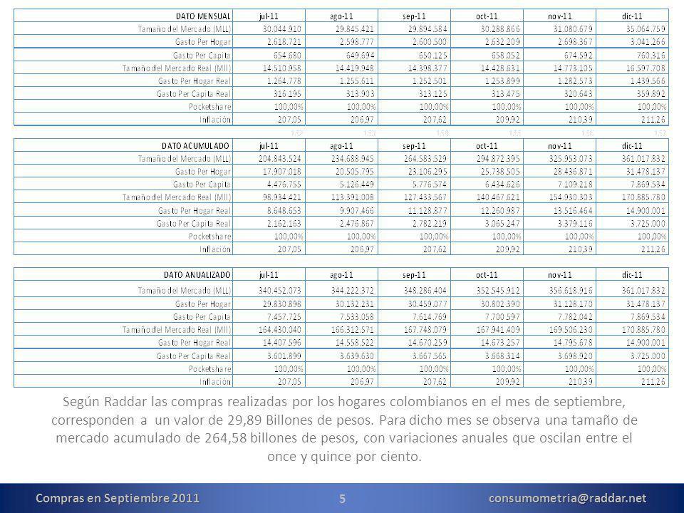 5 Según Raddar las compras realizadas por los hogares colombianos en el mes de septiembre, corresponden a un valor de 29,89 Billones de pesos.