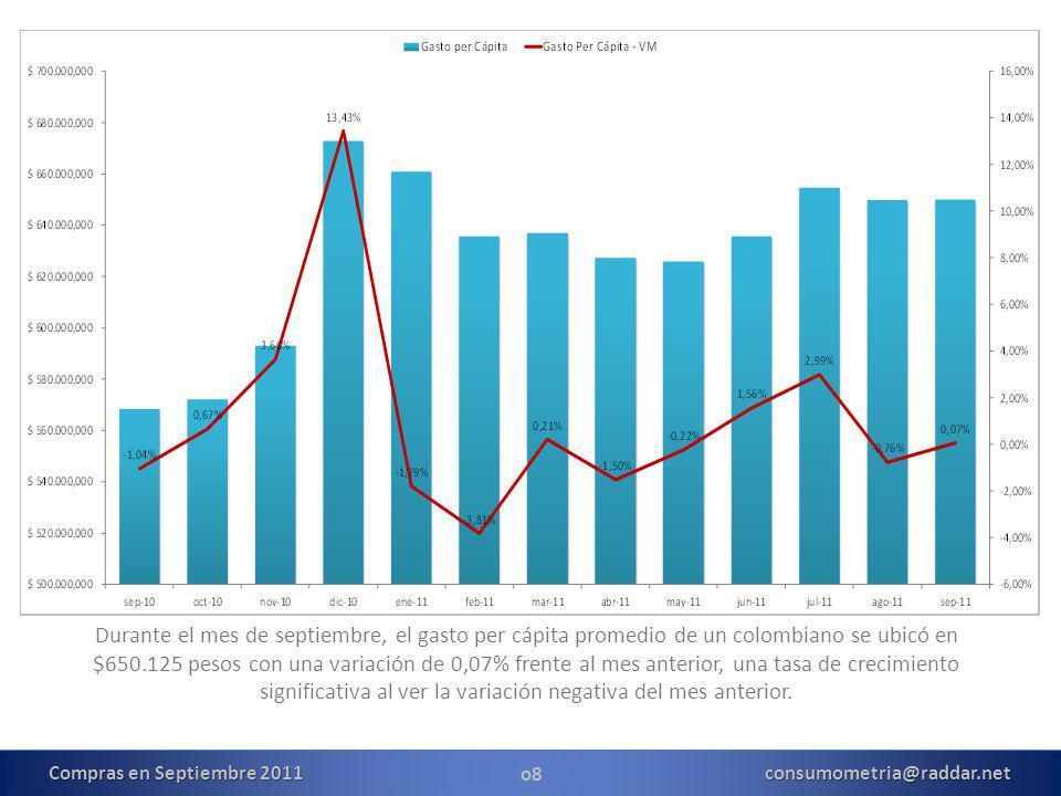 o8 Durante el mes de septiembre, el gasto per cápita promedio de un colombiano se ubicó en $650.125 pesos con una variación de 0,07% frente al mes anterior, una tasa de crecimiento significativa al ver la variación negativa del mes anterior.