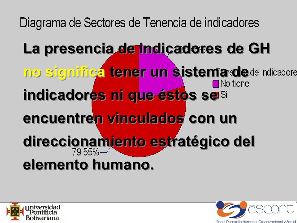 La presencia de indicadores de GH no significa tener un sistema de indicadores ni que éstos se encuentren vinculados con un direccionamiento estratégico del elemento humano.