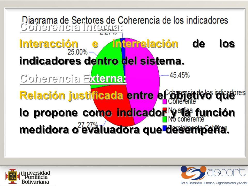 Coherencia Interna: Interacción e interrelación de los indicadores dentro del sistema.