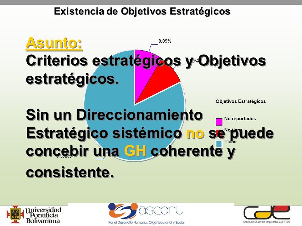Existencia de Objetivos Estratégicos Objetivos Estratégicos No reportados No tiene Tiene 9.09% 81.82% Asunto: Criterios estratégicos y Objetivos estratégicos.