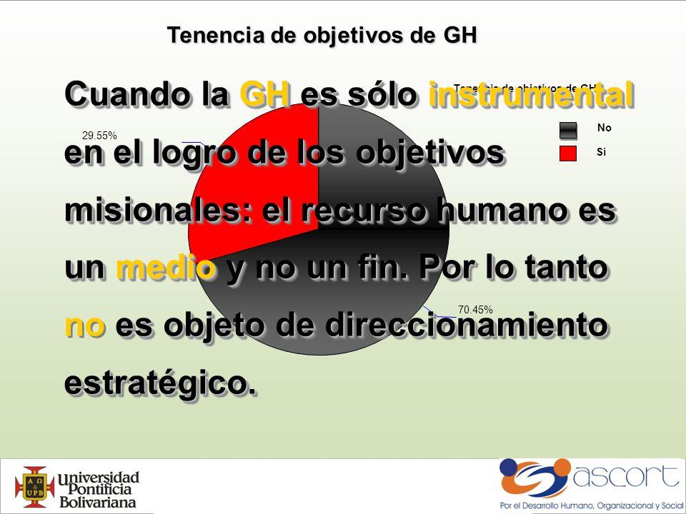 Tenencia de objetivos de GH No Sí 70.45% 29.55% Cuando la GH es sólo instrumental en el logro de los objetivos misionales:el recurso humano es un medio y no un fin.