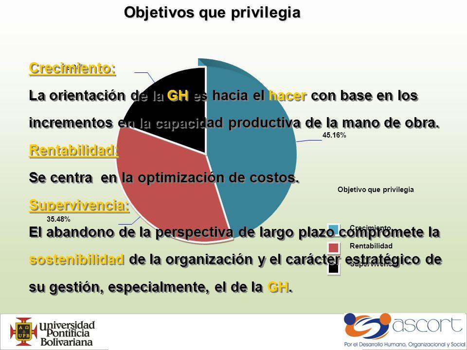 Objetivo que privilegia Crecimiento Rentabilidad Supervivencia 45.16% 35.48% 19.35% Objetivos que privilegia Crecimiento: La orientación de la GH es hacia el hacer con base en los incrementos en la capacidad productiva de la mano de obra.