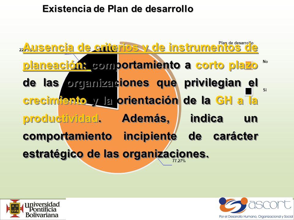 Existencia de Plan de desarrollo Plan de desarrollo No Si 77.27% 22.73% Ausencia de criterios y de instrumentos de planeación: comportamiento a corto plazo de las organizaciones que privilegian el crecimiento y la orientación de la GH a la productividad.