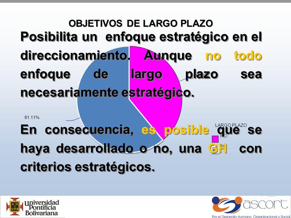 OBJETIVOS DE LARGO PLAZO LARGO PLAZO NO SI 38.89% 61.11% Posibilita un enfoque estratégico en el direccionamiento.