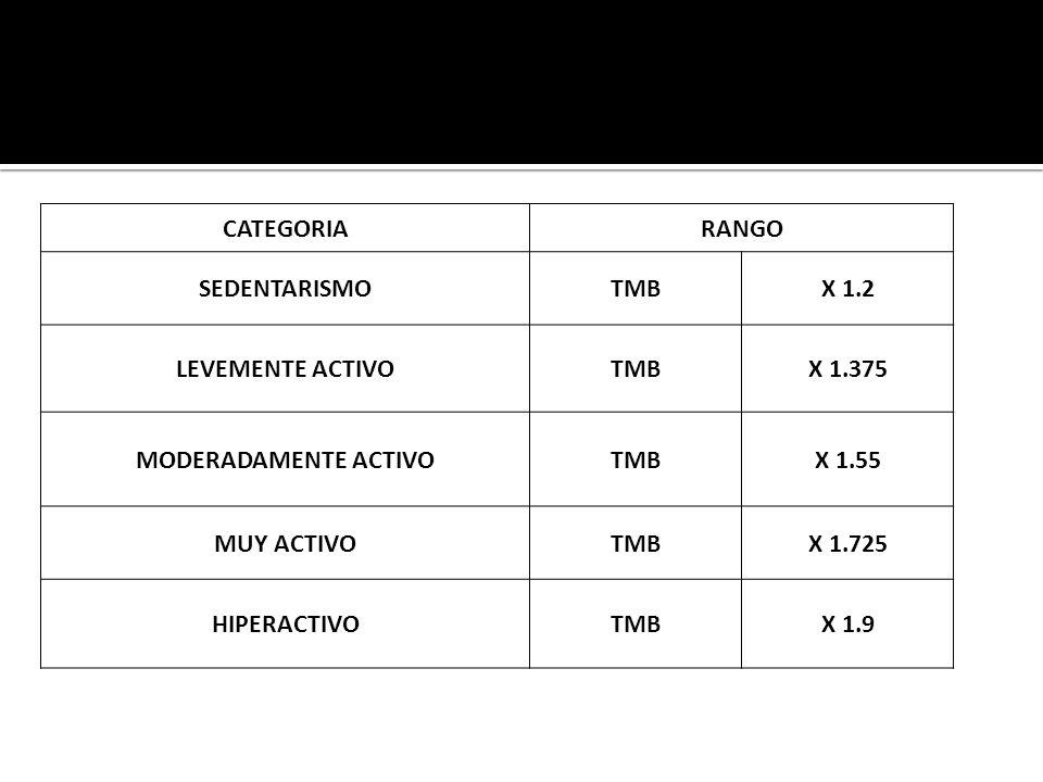 CATEGORIARANGO SEDENTARISMOTMBX 1.2 LEVEMENTE ACTIVOTMBX 1.375 MODERADAMENTE ACTIVOTMBX 1.55 MUY ACTIVOTMBX 1.725 HIPERACTIVOTMBX 1.9