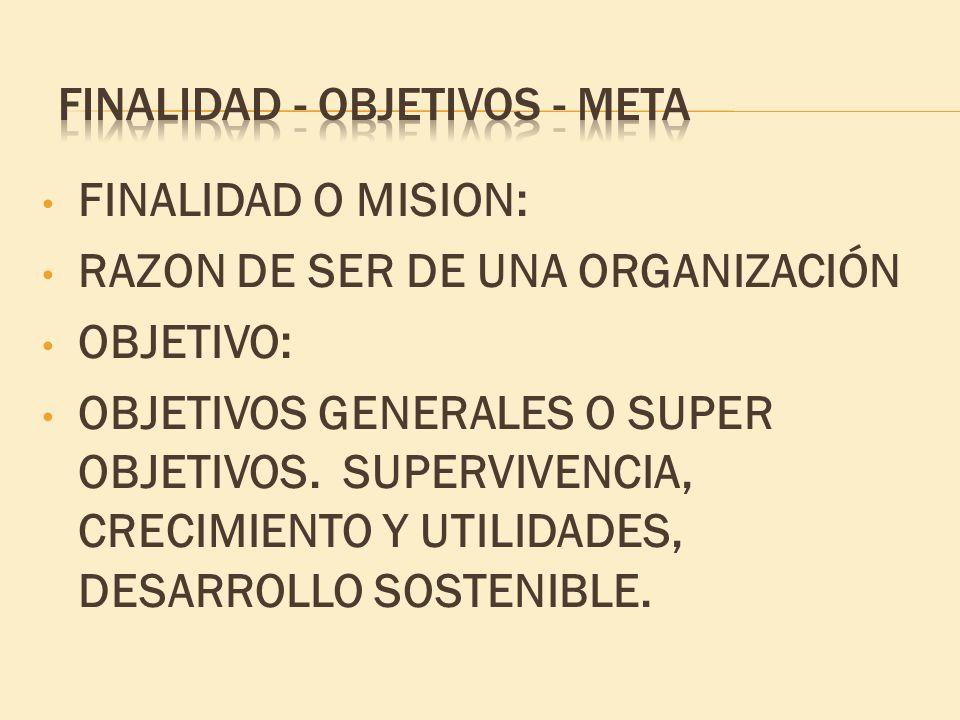 FINALIDAD O MISION: RAZON DE SER DE UNA ORGANIZACIÓN OBJETIVO: OBJETIVOS GENERALES O SUPER OBJETIVOS. SUPERVIVENCIA, CRECIMIENTO Y UTILIDADES, DESARRO