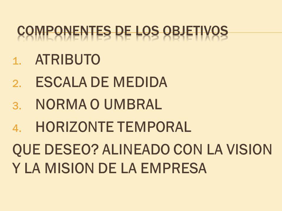 1. ATRIBUTO 2. ESCALA DE MEDIDA 3. NORMA O UMBRAL 4.