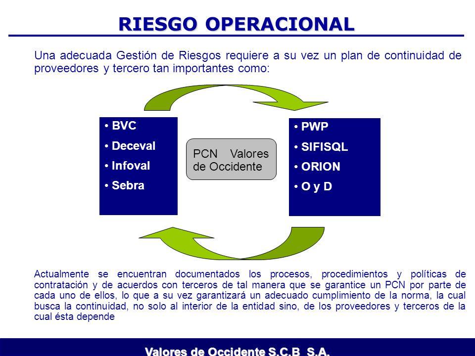 RIESGO OPERACIONAL Una adecuada Gestión de Riesgos requiere a su vez un plan de continuidad de proveedores y tercero tan importantes como: BVC Deceval
