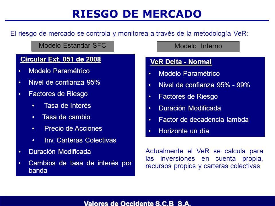 RIESGO DE MERCADO CONTROL: El riesgo de mercado se controla y monitorea a través de la metodología VeR: Modelo Estándar SFC Circular Ext. 051 de 2008