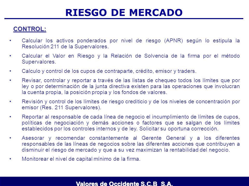 RIESGO DE MERCADO CONTROL: Calcular los activos ponderados por nivel de riesgo (APNR) según lo estipula la Resolución 211 de la Supervalores. Calcular