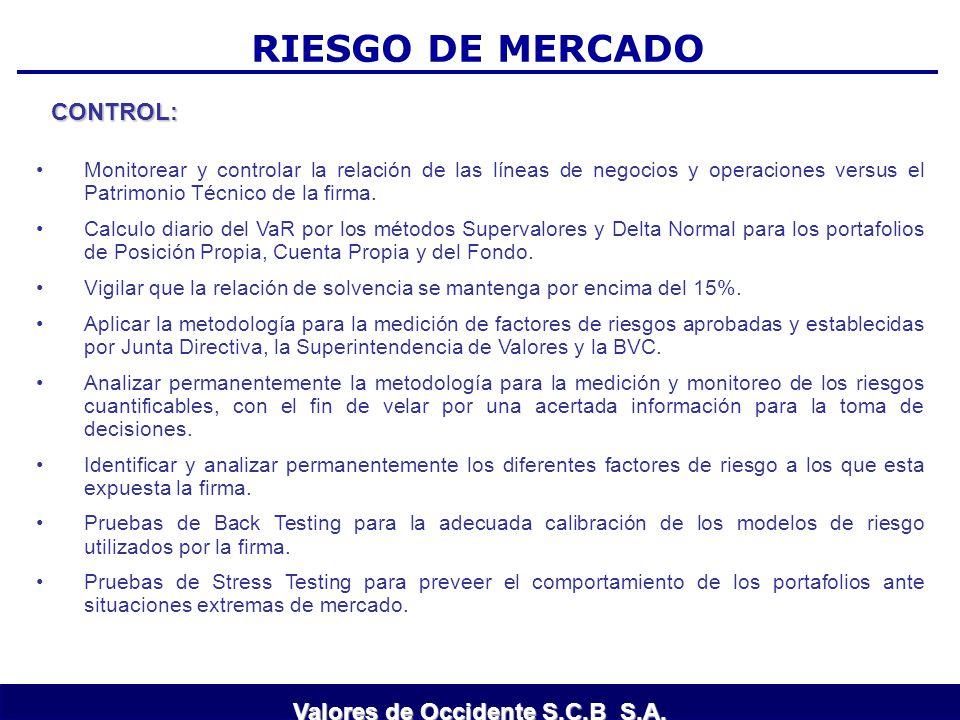 RIESGO DE MERCADO CONTROL: Monitorear y controlar la relación de las líneas de negocios y operaciones versus el Patrimonio Técnico de la firma. Calcul