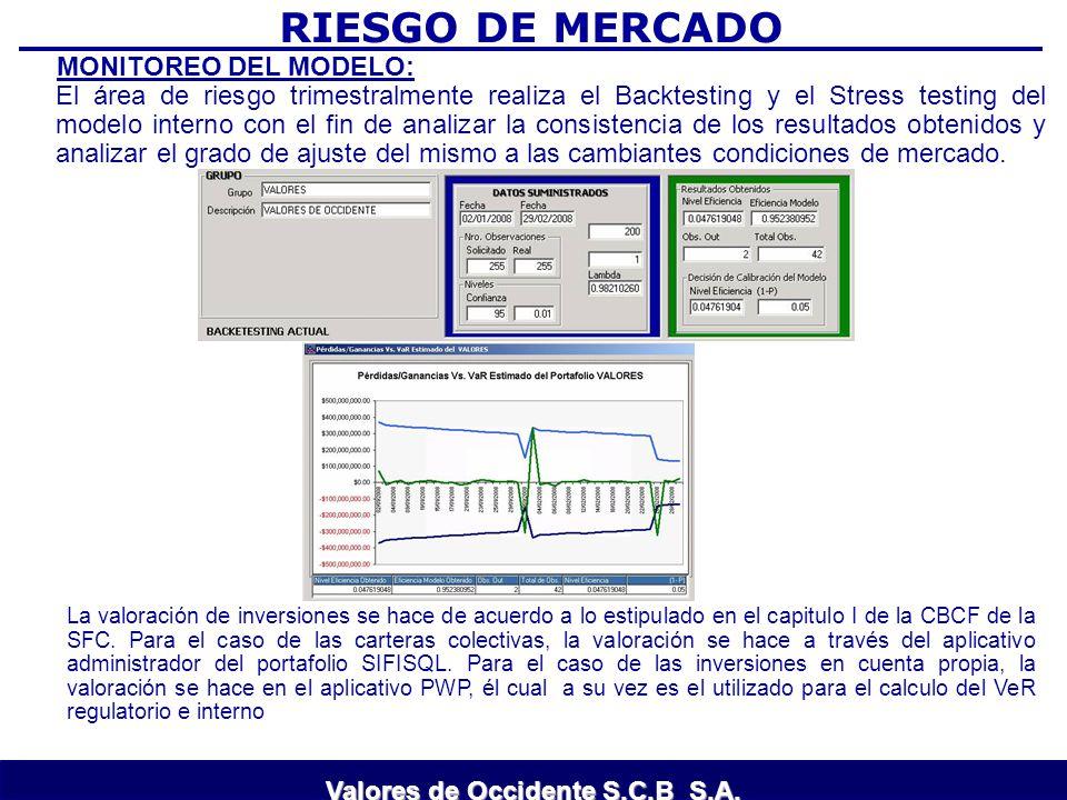 RIESGO DE MERCADO MONITOREO DEL MODELO: El área de riesgo trimestralmente realiza el Backtesting y el Stress testing del modelo interno con el fin de