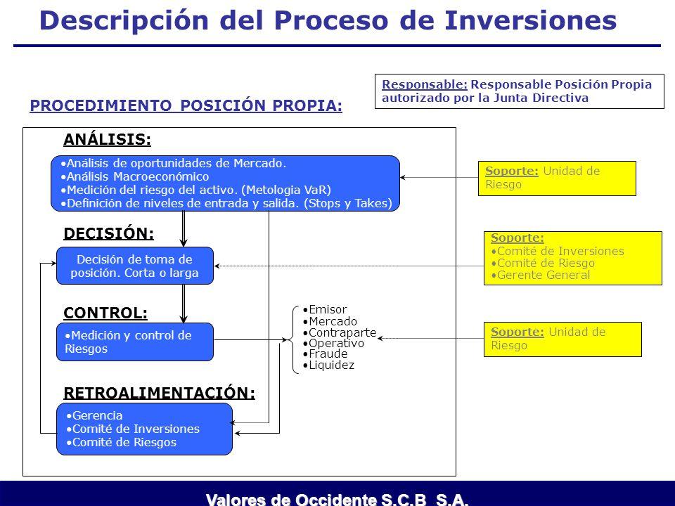 Descripción del Proceso de Inversiones Decisión de toma de posición. Corta o larga Análisis de oportunidades de Mercado. Análisis Macroeconómico Medic