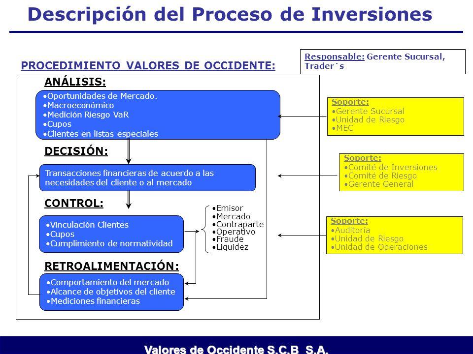 Descripción del Proceso de Inversiones Transacciones financieras de acuerdo a las necesidades del cliente o al mercado Oportunidades de Mercado. Macro