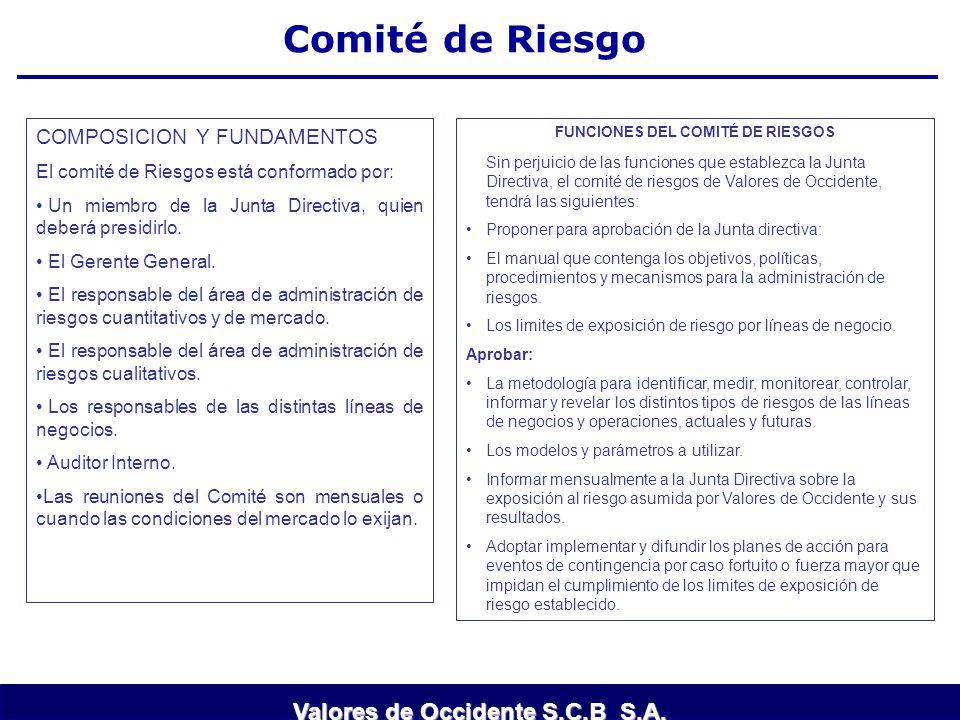 Comité de Riesgo COMPOSICION Y FUNDAMENTOS El comité de Riesgos está conformado por: Un miembro de la Junta Directiva, quien deberá presidirlo. El Ger