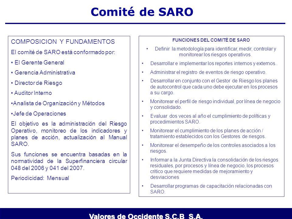 Comité de SARO COMPOSICION Y FUNDAMENTOS El comité de SARO está conformado por: El Gerente General Gerencia Administrativa Director de Riesgo Auditor